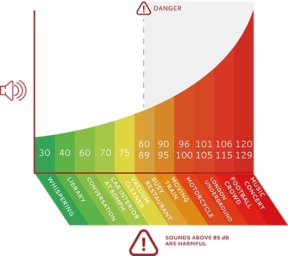 Sash Window Noise Levels