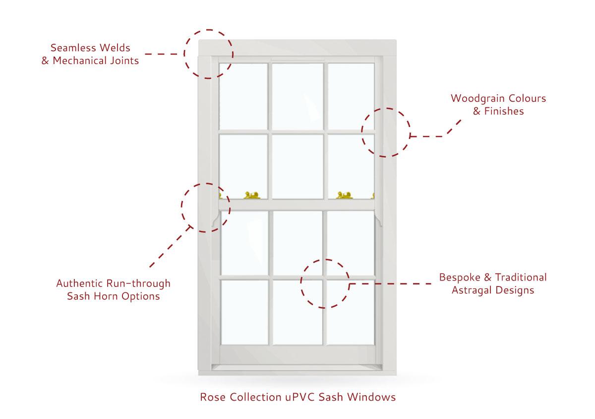 Roseview uPVC Sash Window